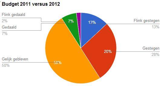 Chart: Budget e-mail marketing 2011 vs 2012