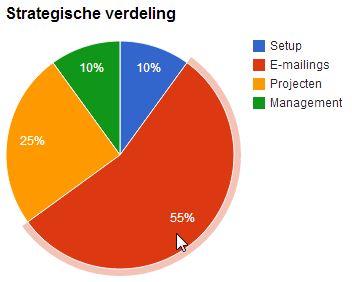 Strategische verdeling e-mail marketing budget