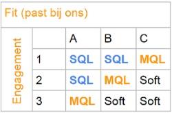 Scoring matrix fit en engagement