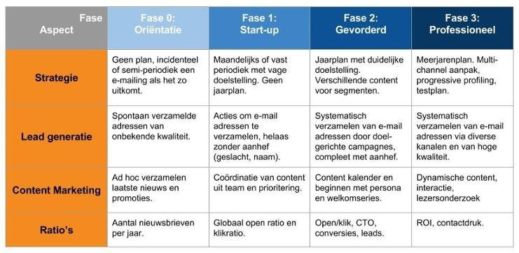 E-mail Maturity Model