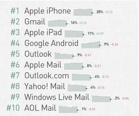Email client marktaandeel