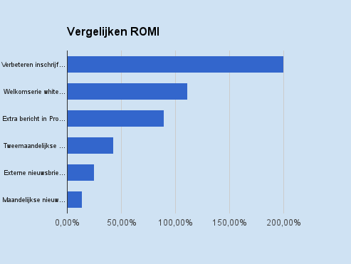 Tabel vergelijking ROMI