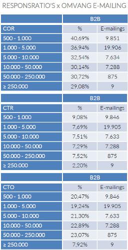 Responsratio's x Omvang e-mailing