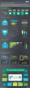Infographic future of email