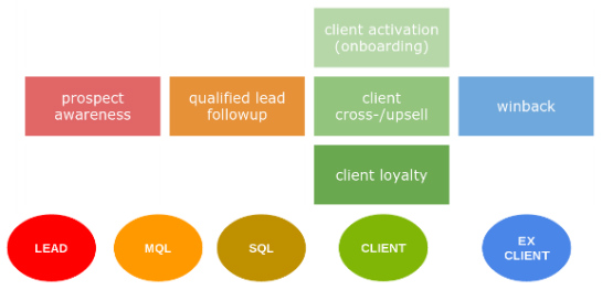 marketing automation campagnes