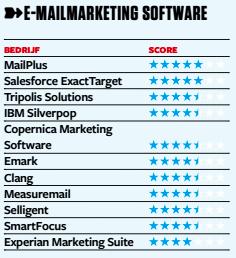 E-mailmarketing software Emerce100