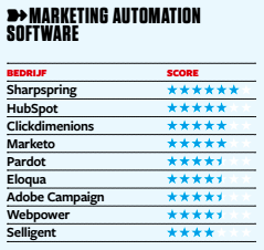 Marketing automation nederland