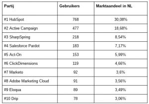 Marketing automation nederland